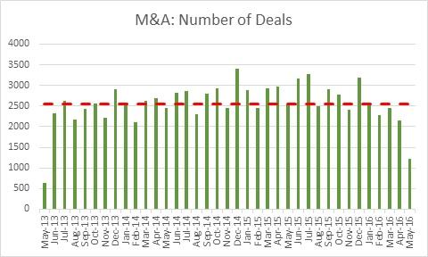 5.26.16 M&A # of deals