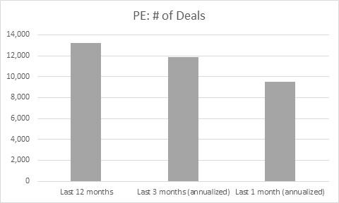 6.7.16 pe # of deals